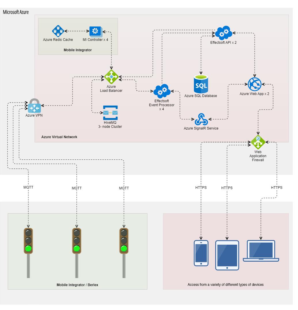 Berlex system architecture