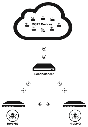 Activemq Docker Cluster