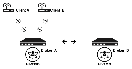 HiveMQ Cluster - How it works 1