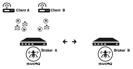 HiveMQ Cluster - How it works 2