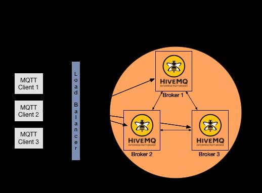 clustering_hivemq_w_lb