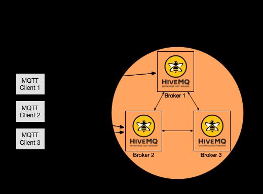 clustering_hivemq_wo_lb