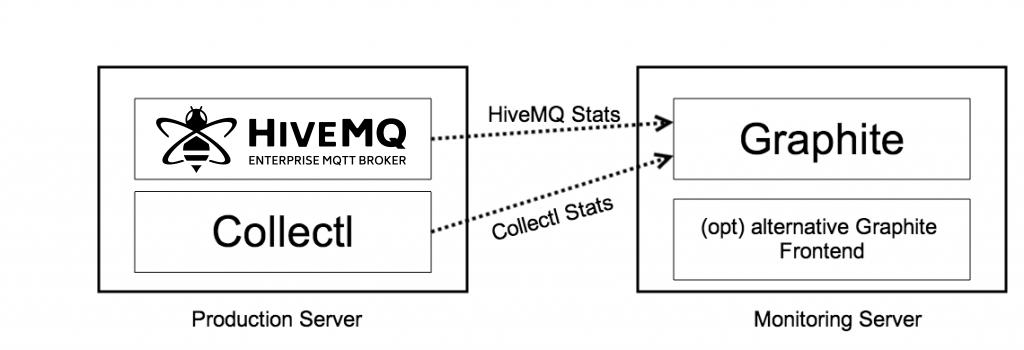 Graphite HiveMQ Architecture