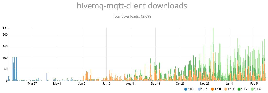 Bintray downloads