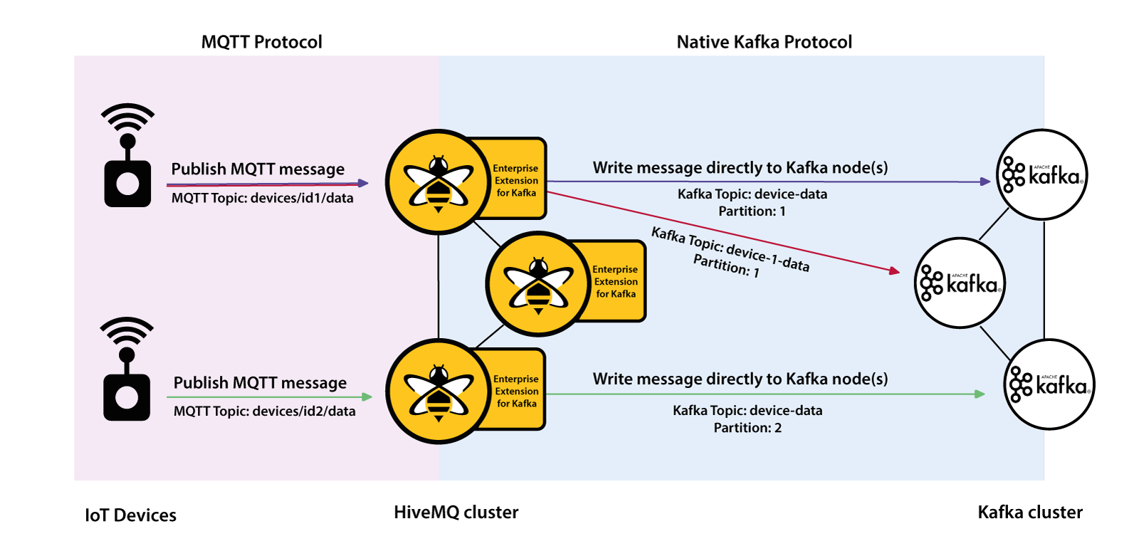 HiveMQ and Apache Kafka - Streaming IoT Data and MQTT Messages