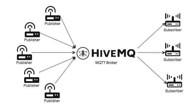 HiveMQ is the Missing Piece between MQTT and a SQL Database