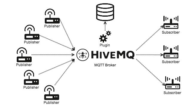 M2M Landscape HiveMQ Plugin System