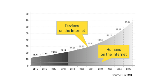 Humans and Devices on the Internet
