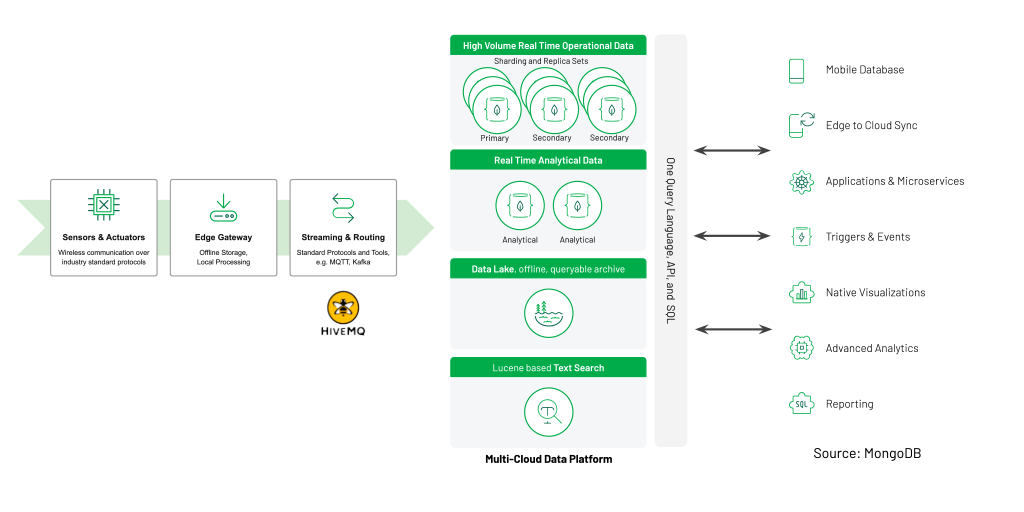 MongoDB Atlas data platform overview