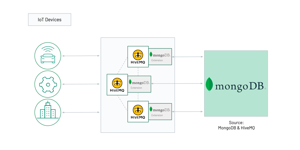 HiveMQ & MongoDB integration on-premises