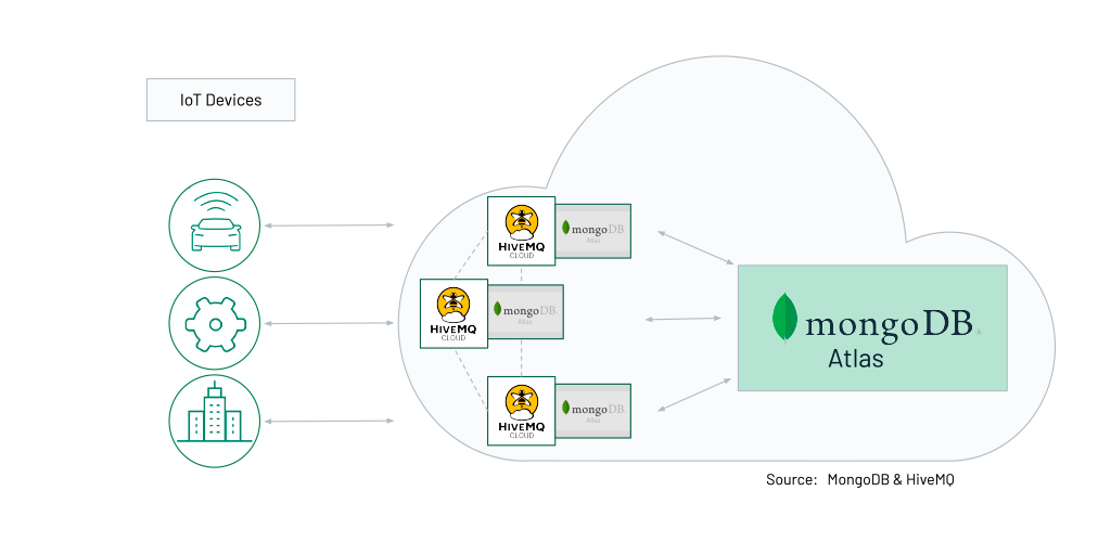 HiveMQ & MongoDB integration in the cloud