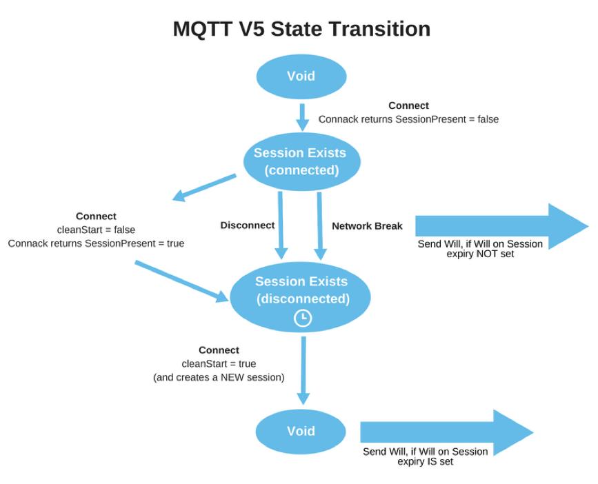 MQTT 3 State Transition