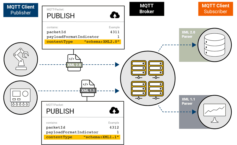 Pre-parsing with Payload Format Description