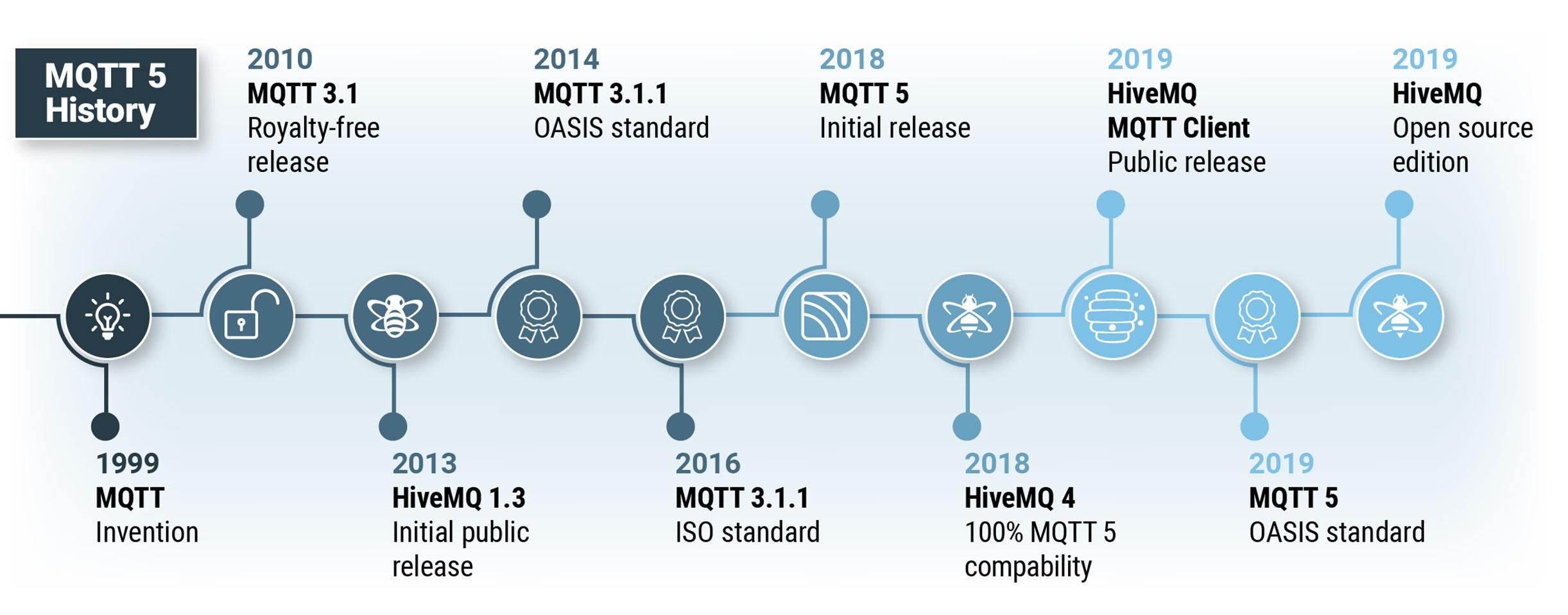 MQTT 5 Timeline