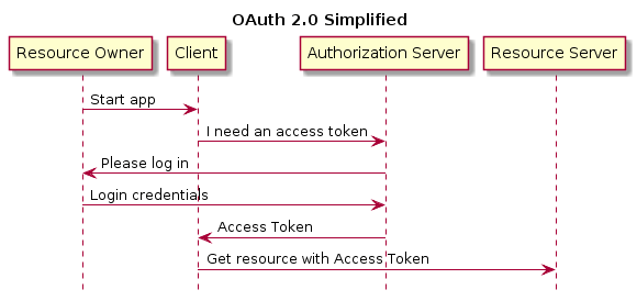 OAuth 2 0 & MQTT - MQTT Security Fundamentals