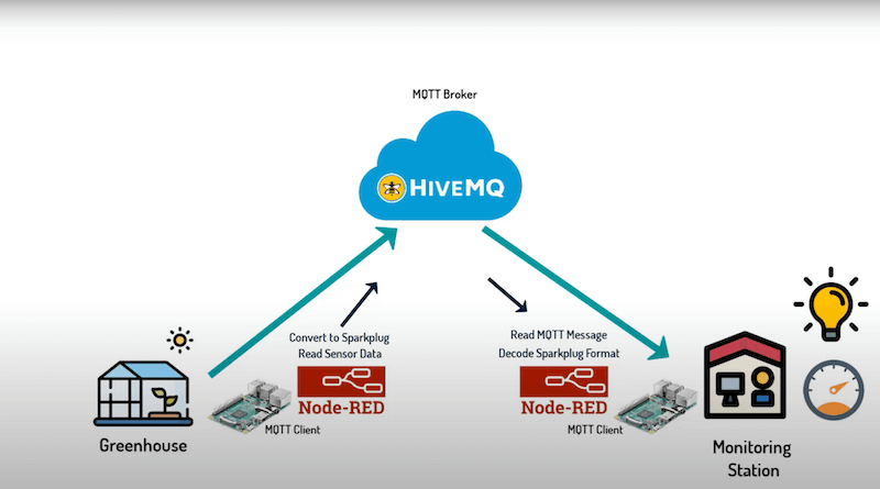 Simulation of a remote greenhouse monitoring system using MQTT Sparkplug B, HiveMQ Cloud, Raspberry Pi, and Node-Red