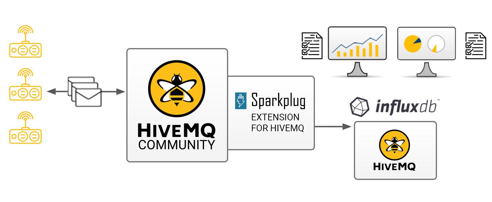 Sparkplug Extension for HiveMQ