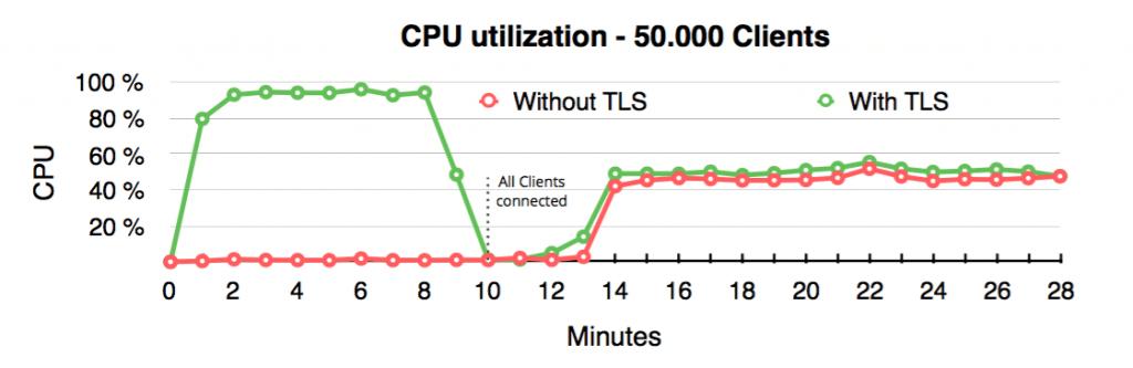 TLS Benchmark Screenshot