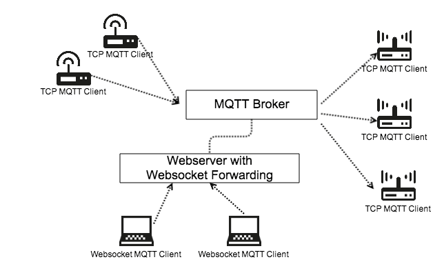 Websockets with a MQTT broker and a Webserver