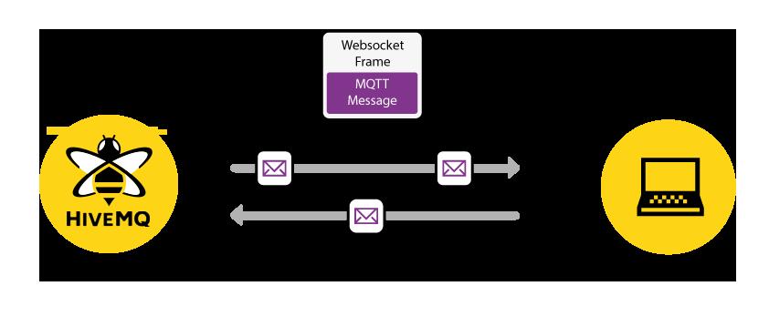 HiveMQ - MQTT over Websockets