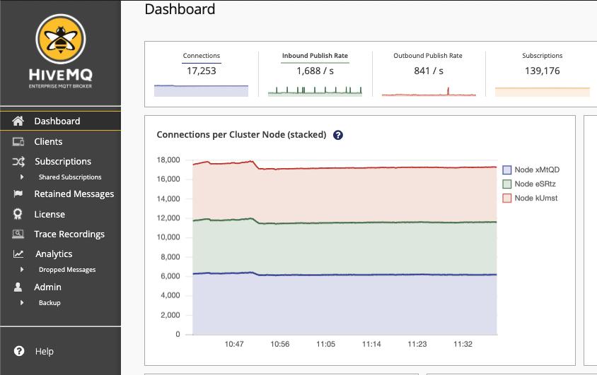 HiveMQ Control Center Dashboard