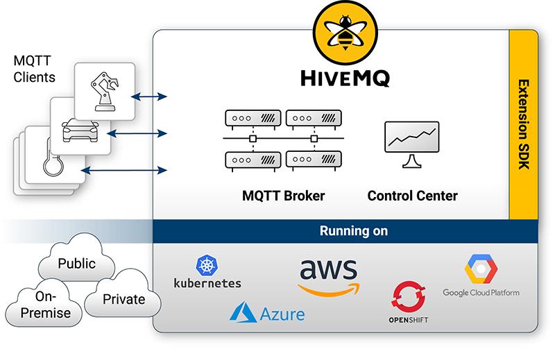 HiveMQ running on Kubernetes