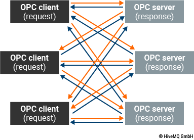 Client-Server Architecture with request-response communication pattern