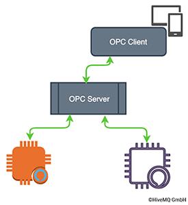 OPC Client Server