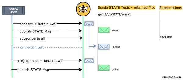 SCADA Host Status Management