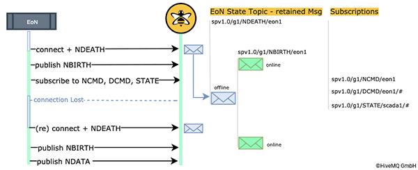 Status Management of EoN Nodes
