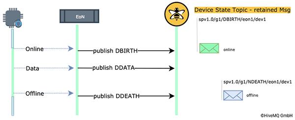 Status Management of Devices via an EoN Node