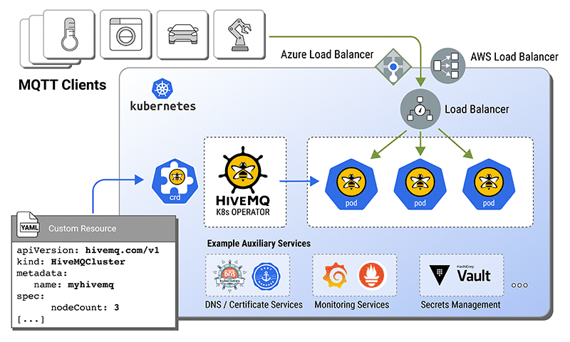 HiveMQ cluster and HiveMQ Kubernetes Operator integrate seamlessly into the Kubernetes ecosystem