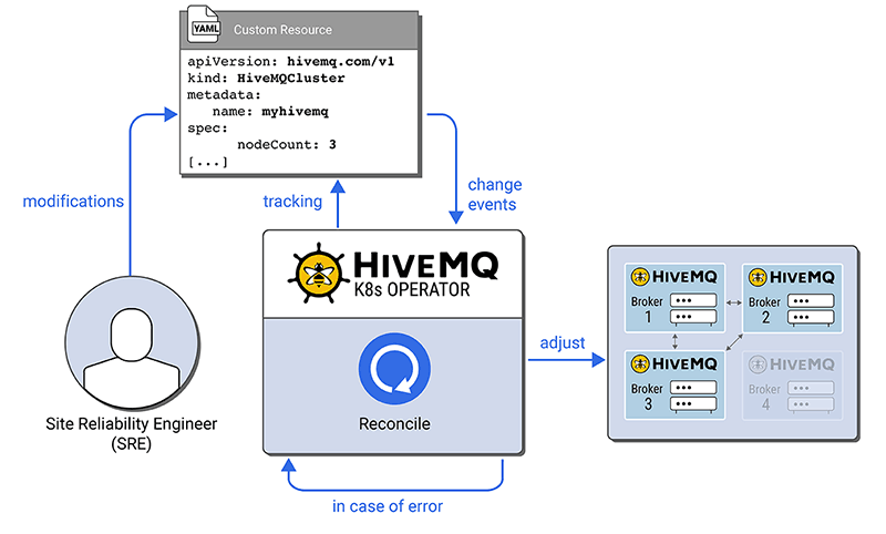 HiveMQ K8s Operator Reconciles